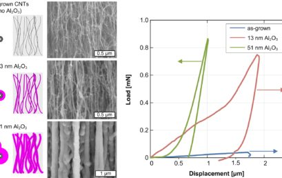 Scaling the Stiffness, Strength, and Toughness of Ceramic-Coated Nanotube Foams into the Structural Regime