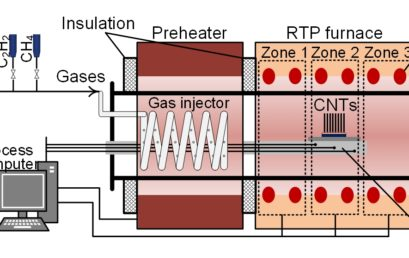 Multizone Rapid Thermal Processing to Overcome Challenges in Carbon Nanotube Manufacturing by Chemical Vapor Deposition