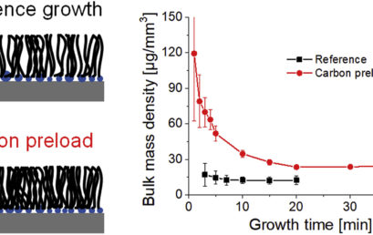 Carbon-Assisted Catalyst Pre-treatment Enables Straightforward Synthesis of High-Density Carbon Nanotube Forests