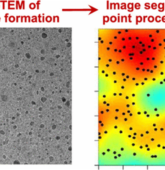 Machine Learning for Revealing Spatial Dependence among Nanoparticles: Understanding Catalyst Film Dewetting via Gibbs Point Process Models