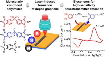Laser Direct Write of Heteroatom-Doped Graphene on Molecularly Controlled Polyimides for Electrochemical Biosensors with Nanomolar Sensitivity